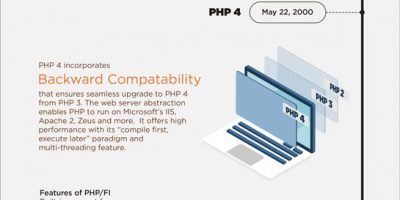 Evolution of PHP Infographic