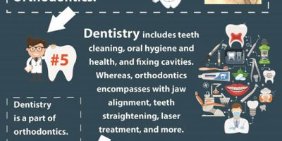 10 Fascinating Facts About Orthodontics