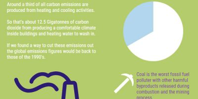 Infographic: Heat Pumps & the Future