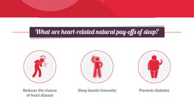 How Sleep Deprivation Affects Your Heart? [Infographic]