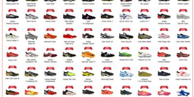 Evolution of Football Boots [Infographic]