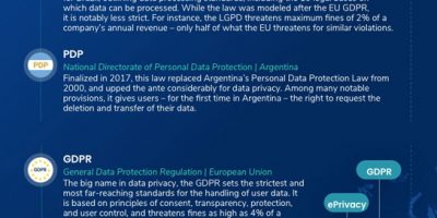 Privacy Laws Around the World [Infographic]