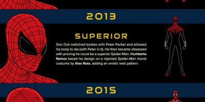 The Evolution of Spider Man [Infographic]