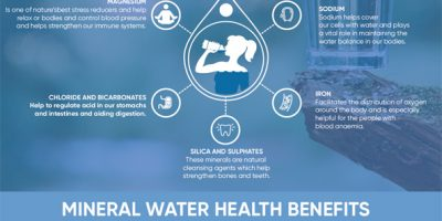 Benefits Of Mineral Water [Infographic]