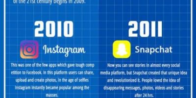 Social Media Evolution [Infographic]
