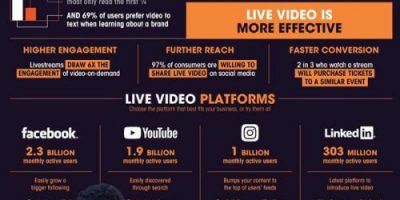 Live Video for Business [Infographic]