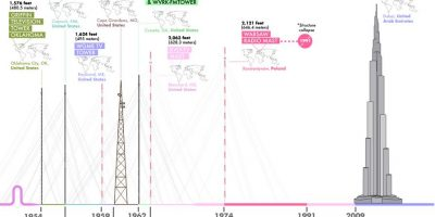 Tallest Buildings and Structures in the World Throughout History