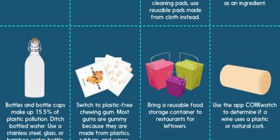 50 Ways to Use Less Plastic [Infographic]