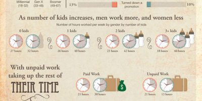 Women in the Workplace [Infographic]