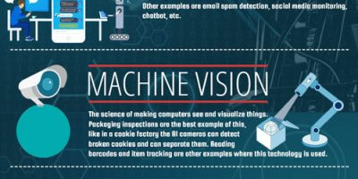 All About Artificial Intelligence [Infographic]