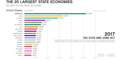 20 Largest State Economies by GDP In the Past 50 Years