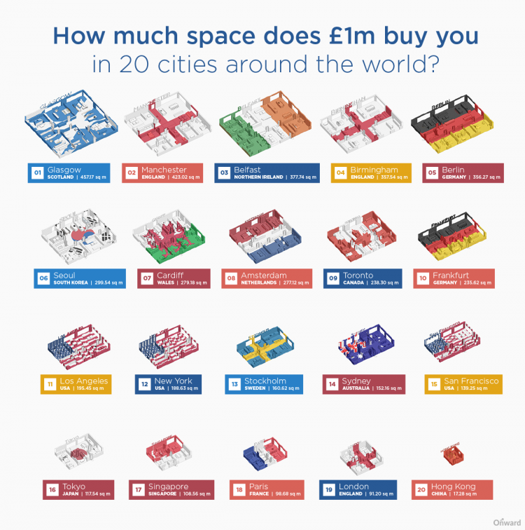 How Much Space Does £1 Million Buy In 20 Cities Around the World