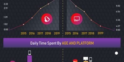 How Much Time People Spend Connected to Media