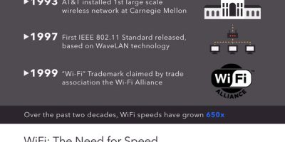 The Past & Future of WiFi  [Infographic]