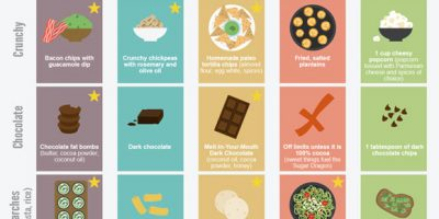 55 Popular Diet Swaps to Satisfy Every Craving [Infographic]