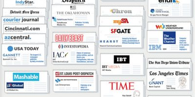 Who Owns Your News? [Infographic]