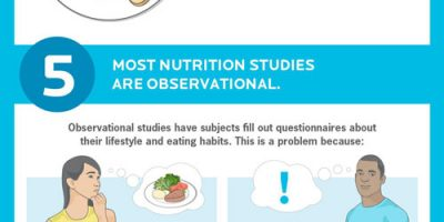 Why Nutrition Science Is Confusing [Infographic]