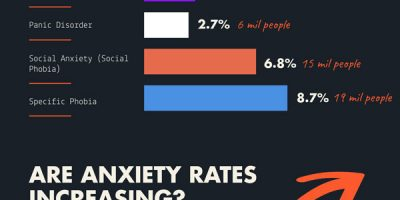 Anxiety Statistics & Facts [Infographic]