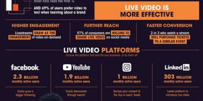 Infographic: Use Live Video to Build Your Business