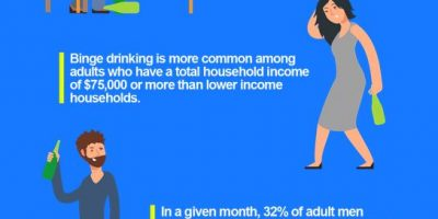 Binge Drinking Statistics [Infographic]
