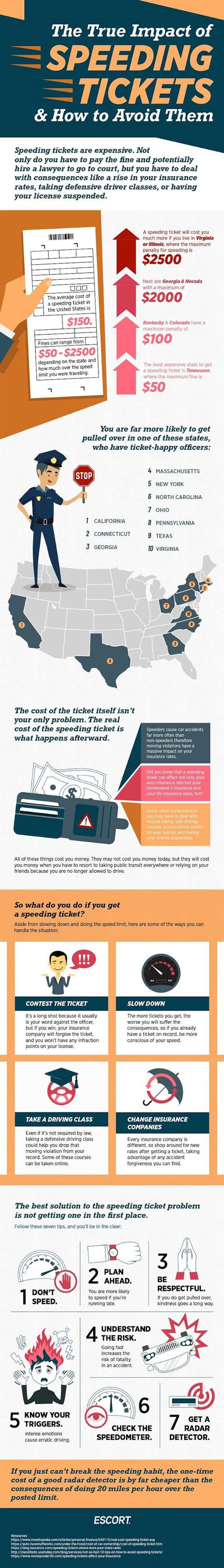 The Impact of Speeding Tickets & How to Avoid Them