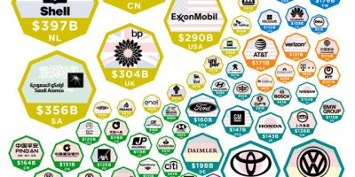 The World's Largest Companies by Revenue