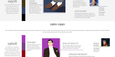 100 Years of Workwear [Infographic]