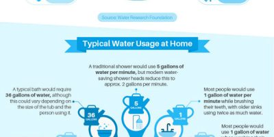 Water Conservation Tips [Infographic]