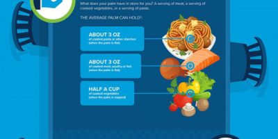 How Big Is a Serving Size [Infographic]