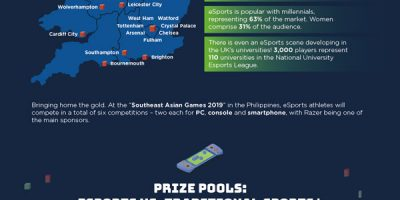 The Rise of ESports [Infographic]