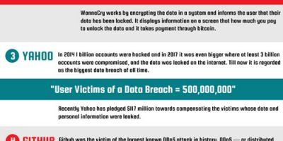 The Threat of Cybercrime [Infographic]