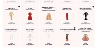 80 Iconic Dresses from Movies [Infographic]