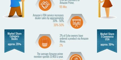 Must See Amazon Statistics for Sellers [Infographic]