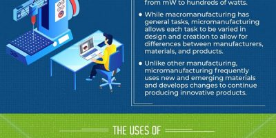 Laser Micromanufacturing [Infographic]