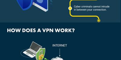 All About Virtual Private Networks [Infographic]