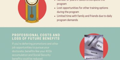 How Much Does a PhD Cost? [Infographic]