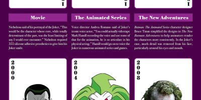 The Evolution of the Joker [Infographic]