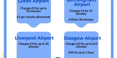 10 Worst Offenders for Airport Drop Off Charges