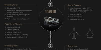 Top 10 Strongest Metals on Earth Infographic