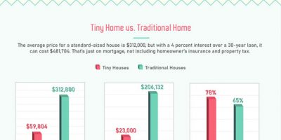 A Guide to the Tiny Homes Movement [Infographic]