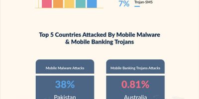 Growing Need of Mobile Threat Defense
