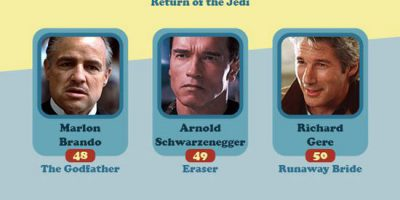 Actors Your Age In Movies You Have Probably Seen [Infographic]