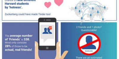 20 Fascinating Facts About Facebook