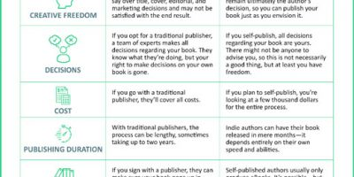 Traditional vs. Self Publishing [Infographic]