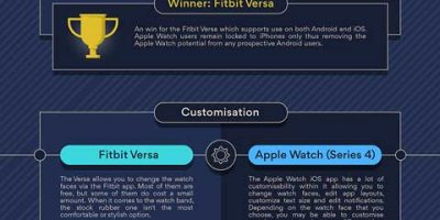 Apple Watch (Series 4) vs. Fitbit Versa Infographic