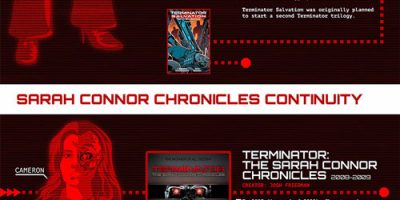 The Terminator Timelines [Infographic]