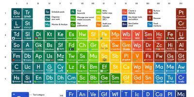 Periodic Table of Free Marketing Tools