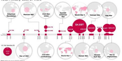 Most Expensive Wars in U.S. History