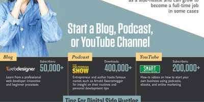 Using Tech To Become an Entrepreneur [Infographic]