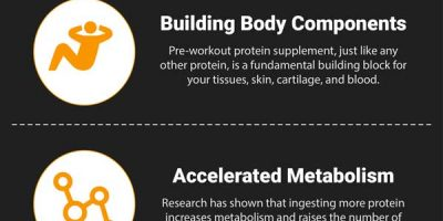 Protein Supplements: Benefits of Pre-Training Shake